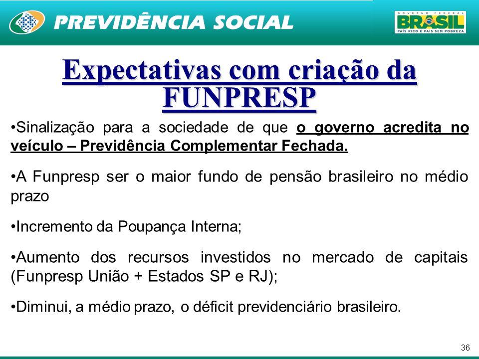 36 Expectativas com criação da FUNPRESP Sinalização para a sociedade de que o governo acredita no veículo – Previdência Complementar Fechada. A Funpre