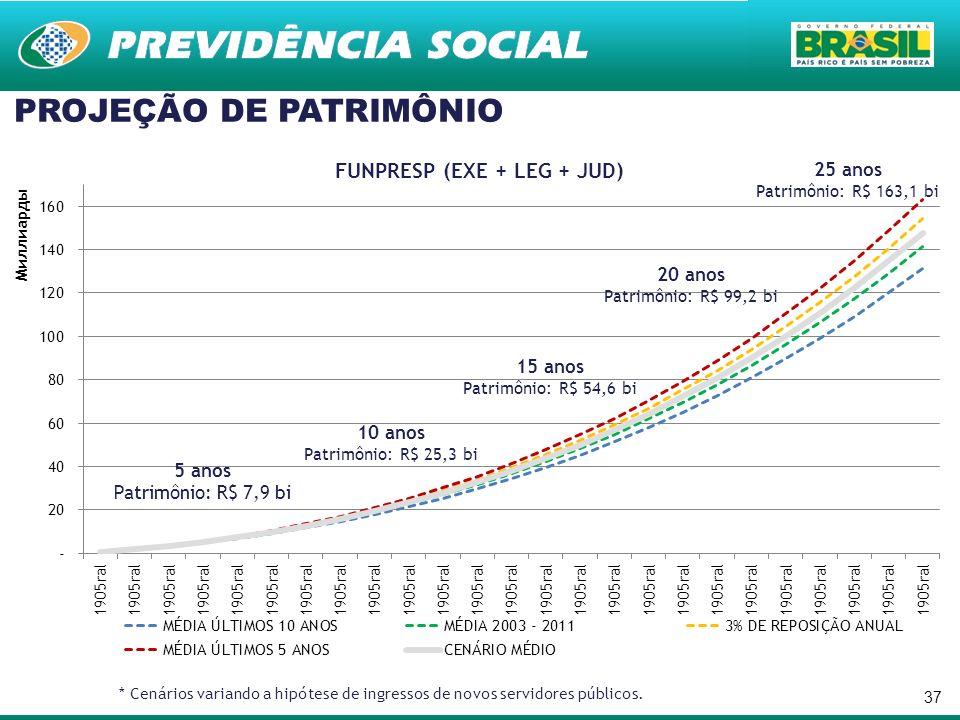 37 PROJEÇÃO DE PATRIMÔNIO * Cenários variando a hipótese de ingressos de novos servidores públicos. 5 anos Patrimônio: R$ 7,9 bi 10 anos Patrimônio: R