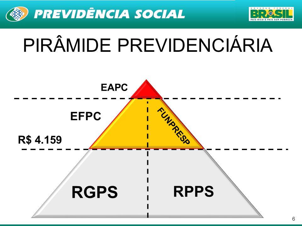 6 PIRÂMIDE PREVIDENCIÁRIA RGPS RPPS R$ 4.159 EFPC FUNPRESP EAPC