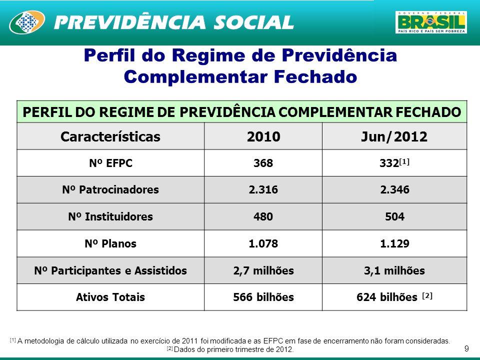 9 Perfil do Regime de Previdência Complementar Fechado PERFIL DO REGIME DE PREVIDÊNCIA COMPLEMENTAR FECHADO Características2010Jun/2012 Nº EFPC368332