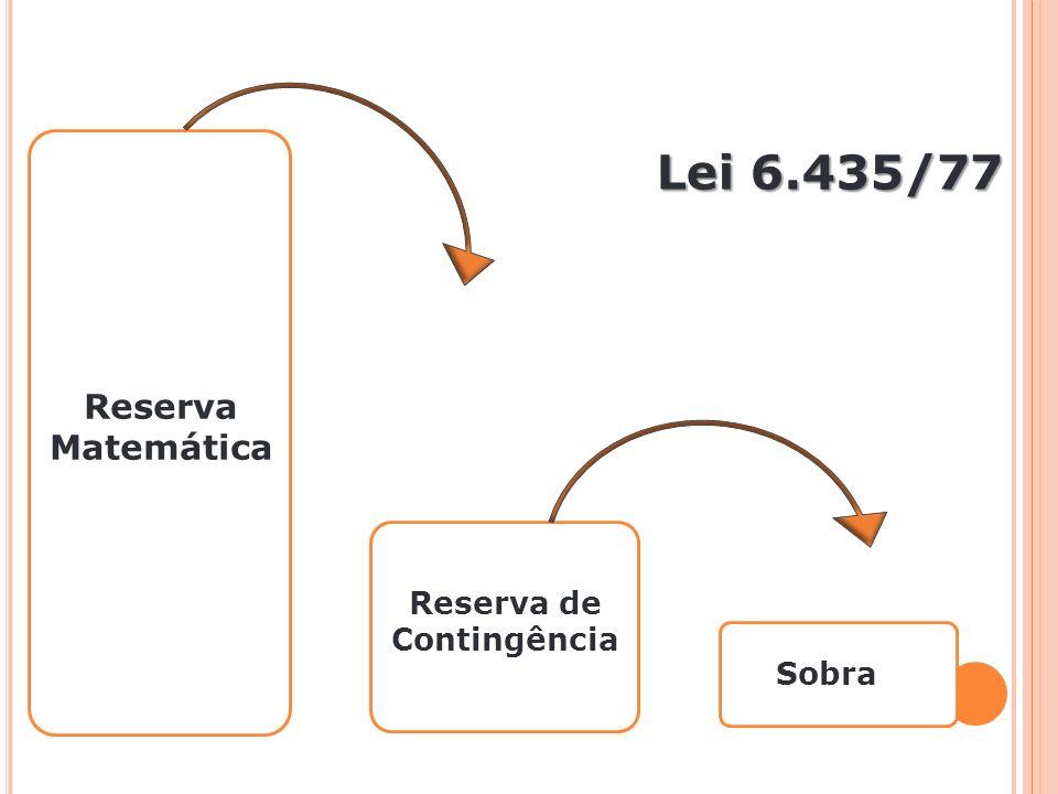 Lei 6.435/77 Reserva de Contingência Sobra