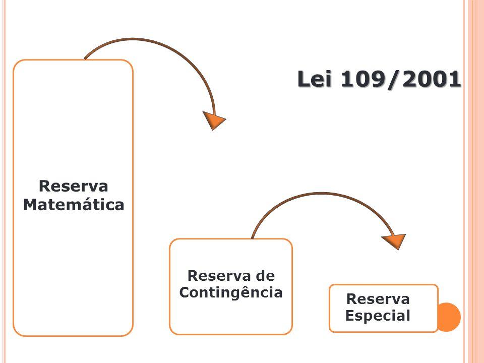 Reserva Matemática Lei 109/2001 Reserva Especial Reserva de Contingência