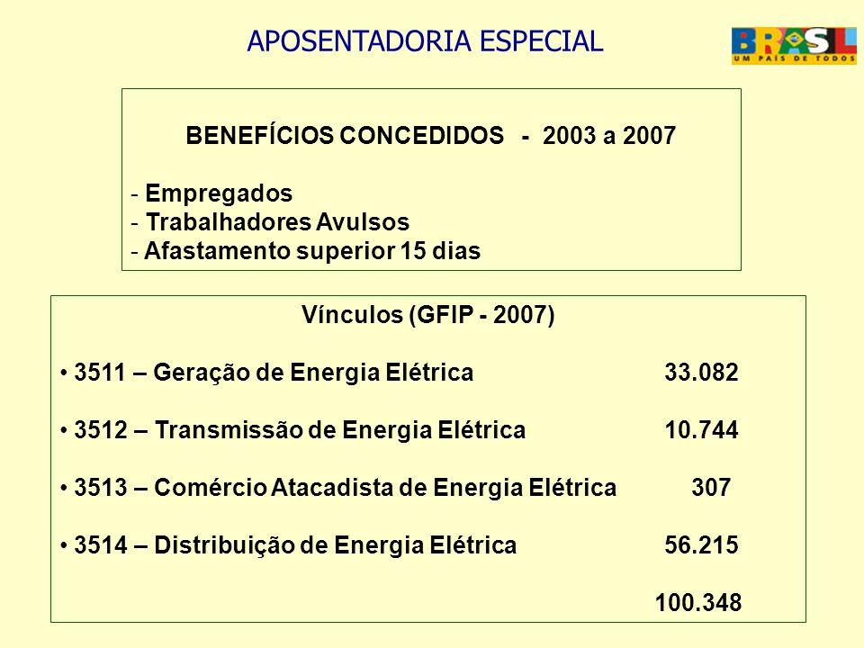 BENEFÍCIOS CONCEDIDOS - 2003 a 2007 - Empregados - Trabalhadores Avulsos - Afastamento superior 15 dias Vínculos (GFIP - 2007) 3511 – Geração de Energ