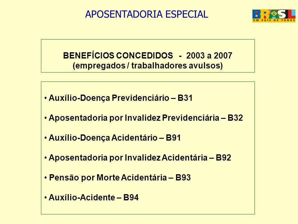 APOSENTADORIA ESPECIAL BENEFÍCIOS CONCEDIDOS - 2003 a 2007 (empregados / trabalhadores avulsos) Auxílio-Doença Previdenciário – B31 Aposentadoria por