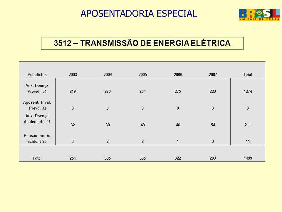 APOSENTADORIA ESPECIAL 3512 – TRANSMISSÃO DE ENERGIA ELÉTRICA Benefícios20032004200520062007Total Aux. Doença Previd. 312192732842752231274 Aposent. I