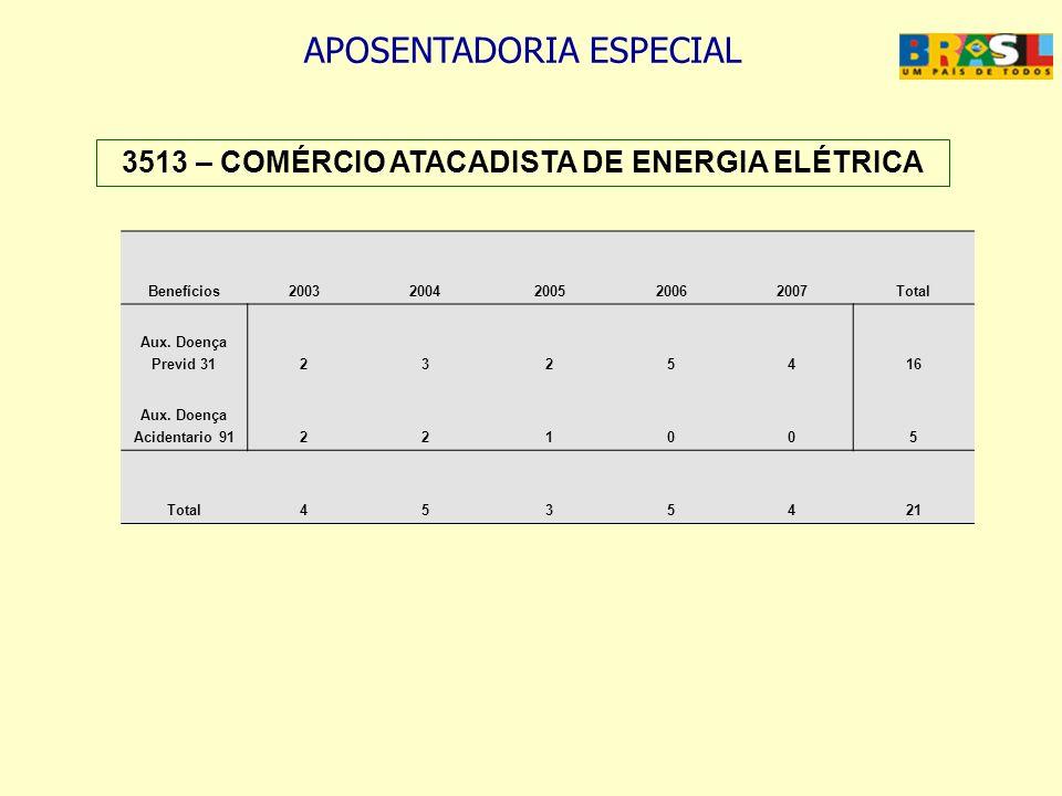 APOSENTADORIA ESPECIAL 3513 – COMÉRCIO ATACADISTA DE ENERGIA ELÉTRICA Benefícios20032004200520062007Total Aux. Doença Previd 312325416 Aux. Doença Aci