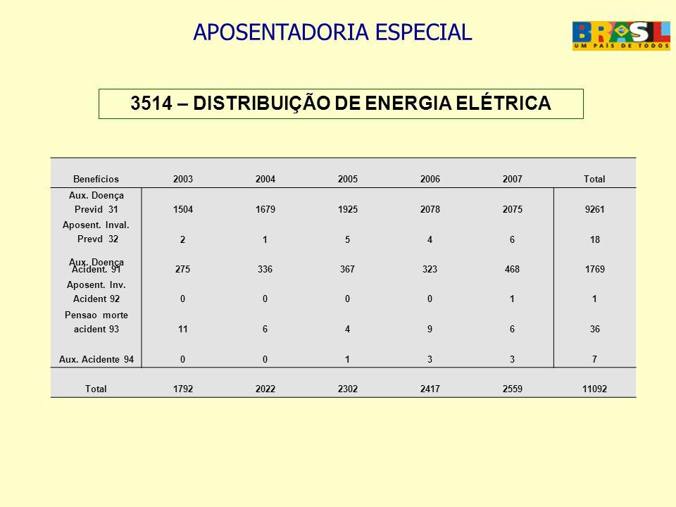 APOSENTADORIA ESPECIAL 3514 – DISTRIBUIÇÃO DE ENERGIA ELÉTRICA Benefícios20032004200520062007Total Aux. Doença Previd 31150416791925207820759261 Apose