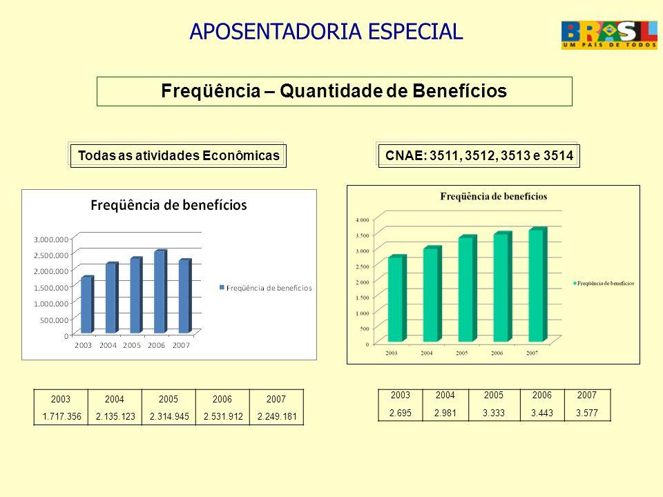 APOSENTADORIA ESPECIAL Freqüência – Quantidade de Benefícios 20032004200520062007 1.717.3562.135.1232.314.9452.531.9122.249.181 20032004200520062007 2