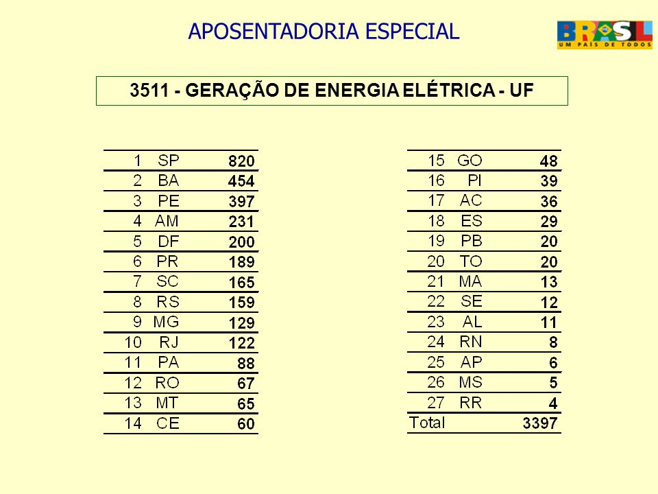 APOSENTADORIA ESPECIAL 3511 - GERAÇÃO DE ENERGIA ELÉTRICA - UF