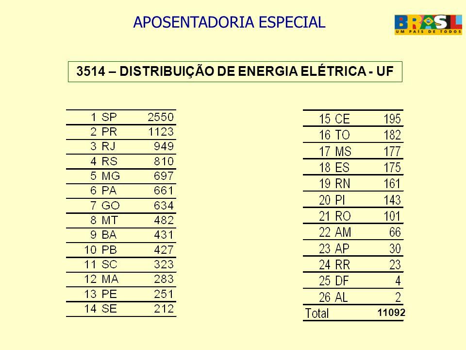 APOSENTADORIA ESPECIAL 3514 – DISTRIBUIÇÃO DE ENERGIA ELÉTRICA - UF 11092