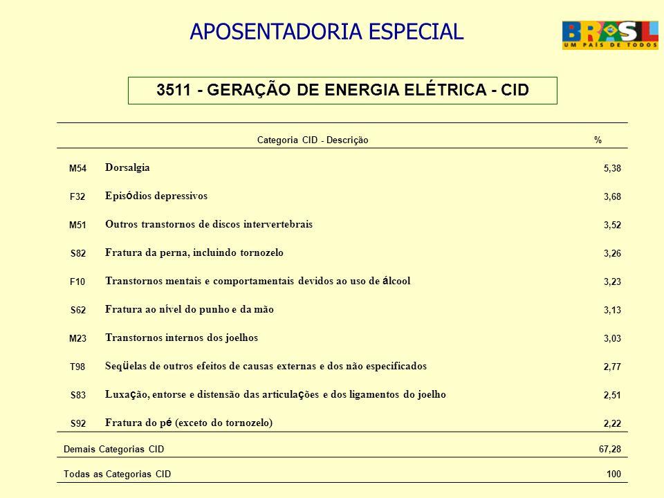 APOSENTADORIA ESPECIAL 3511 - GERAÇÃO DE ENERGIA ELÉTRICA - CID Categoria CID - Descrição% M54 Dorsalgia 5,38 F32 Epis ó dios depressivos 3,68 M51 Out