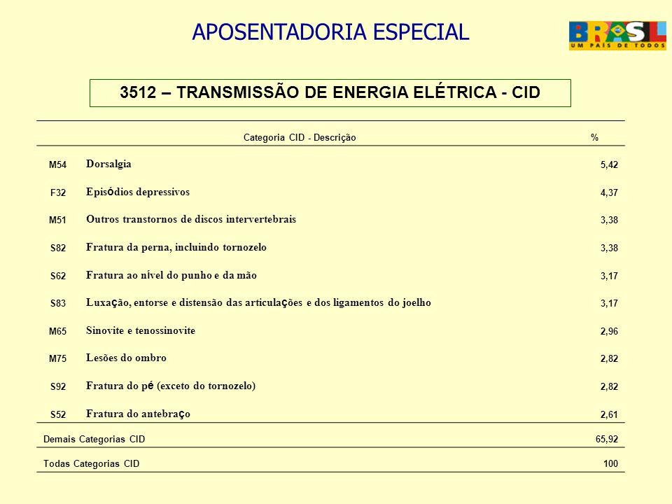 APOSENTADORIA ESPECIAL 3512 – TRANSMISSÃO DE ENERGIA ELÉTRICA - CID Categoria CID - Descrição% M54 Dorsalgia 5,42 F32 Epis ó dios depressivos 4,37 M51