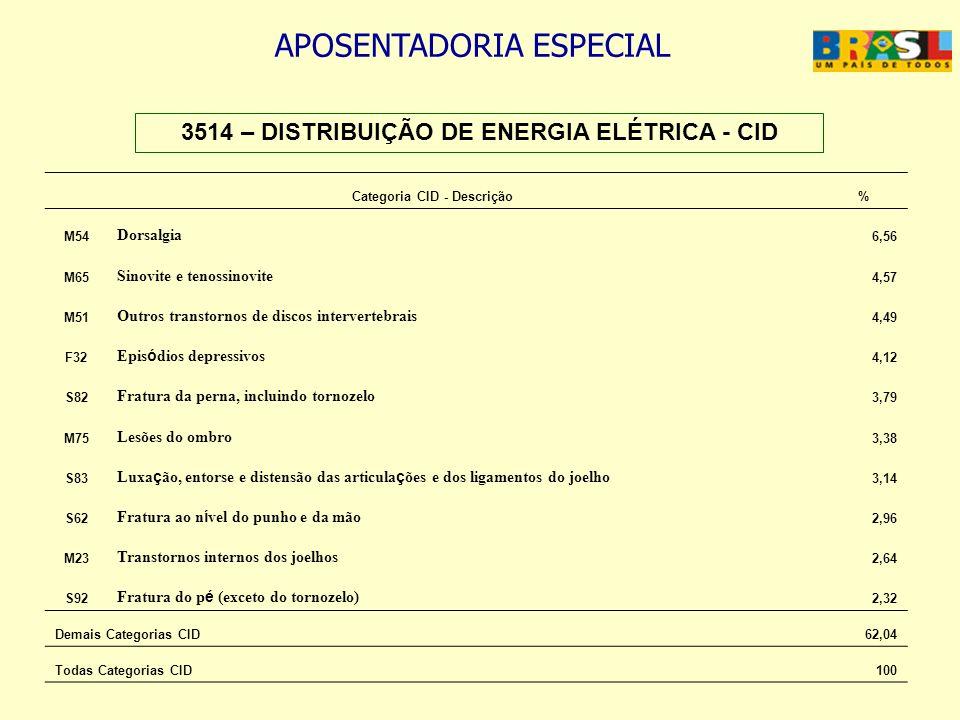 APOSENTADORIA ESPECIAL 3514 – DISTRIBUIÇÃO DE ENERGIA ELÉTRICA - CID Categoria CID - Descrição% M54 Dorsalgia 6,56 M65 Sinovite e tenossinovite 4,57 M