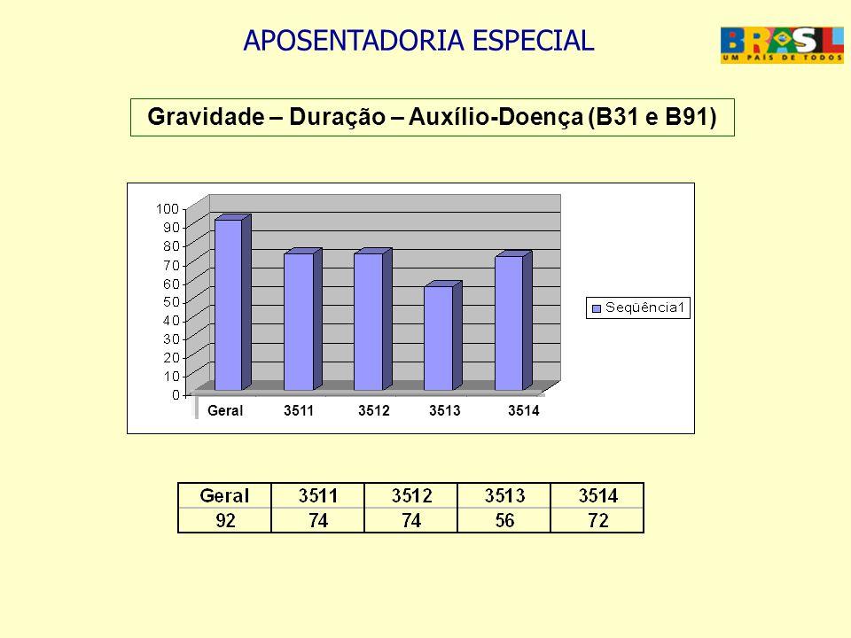APOSENTADORIA ESPECIAL Gravidade – Duração – Auxílio-Doença (B31 e B91) Geral 3511 3512 3513 3514