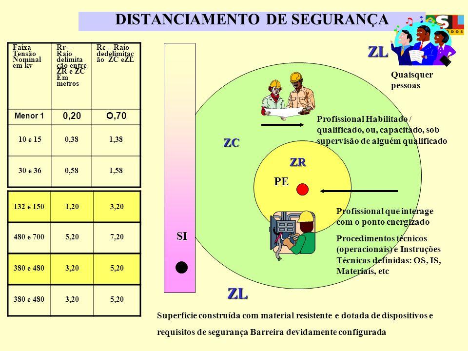 APOSENTADORIA ESPECIAL DISTANCIAMENTO DE SEGURANÇA PE ZR ZC Profissional que interage com o ponto energizado Procedimentos técnicos (operacionais) e I
