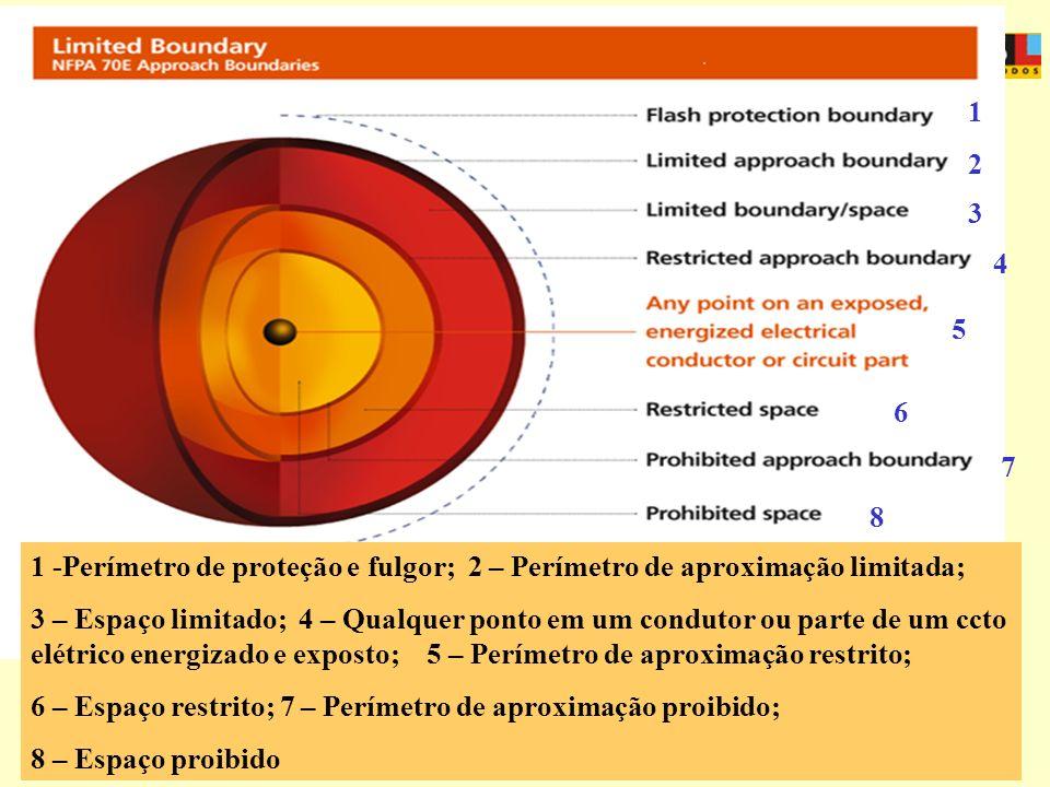 APOSENTADORIA ESPECIAL 1 2 3 4 5 6 7 8 1 -Perímetro de proteção e fulgor; 2 – Perímetro de aproximação limitada; 3 – Espaço limitado; 4 – Qualquer pon