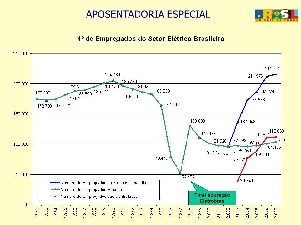 APOSENTADORIA ESPECIAL 3514 – DISTRIBUIÇÃO DE ENERGIA ELÉTRICA - EMPRESAS