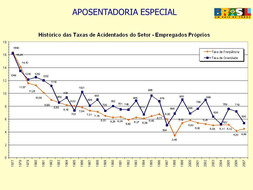 APOSENTADORIA ESPECIAL 3511 - GERAÇÃO DE ENERGIA ELÉTRICA Benefícios20032004200520062007Total Aux.