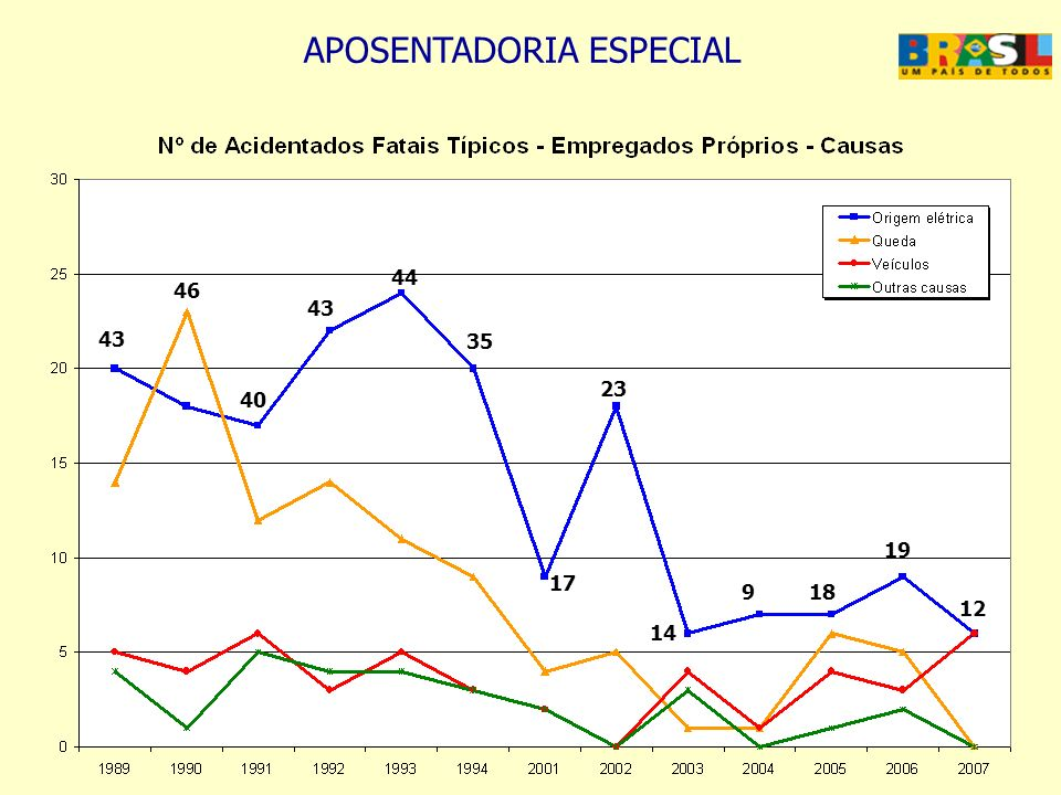 APOSENTADORIA ESPECIAL 3512 – TRANSMISSÃO DE ENERGIA ELÉTRICA Benefícios20032004200520062007Total Aux.