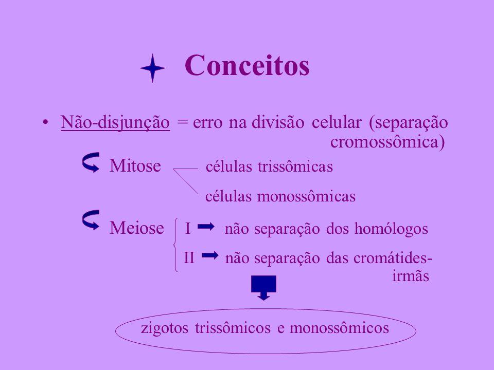 Conceitos Não-disjunção = erro na divisão celular (separação cromossômica) Mitose células trissômicas células monossômicas Meiose I não separação dos