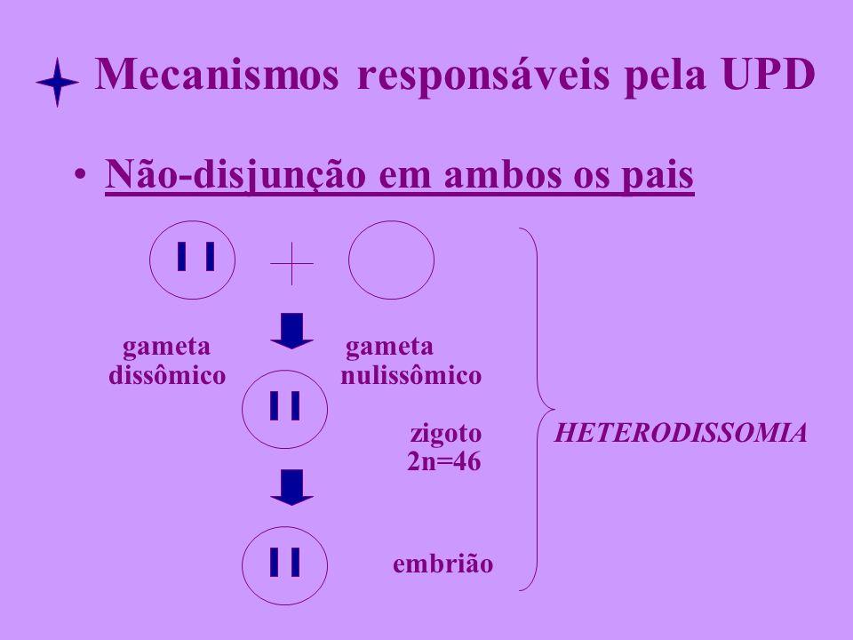 Mecanismos responsáveis pela UPD Não-disjunção em ambos os pais gameta gameta dissômico nulissômico zigoto HETERODISSOMIA 2n=46 embrião