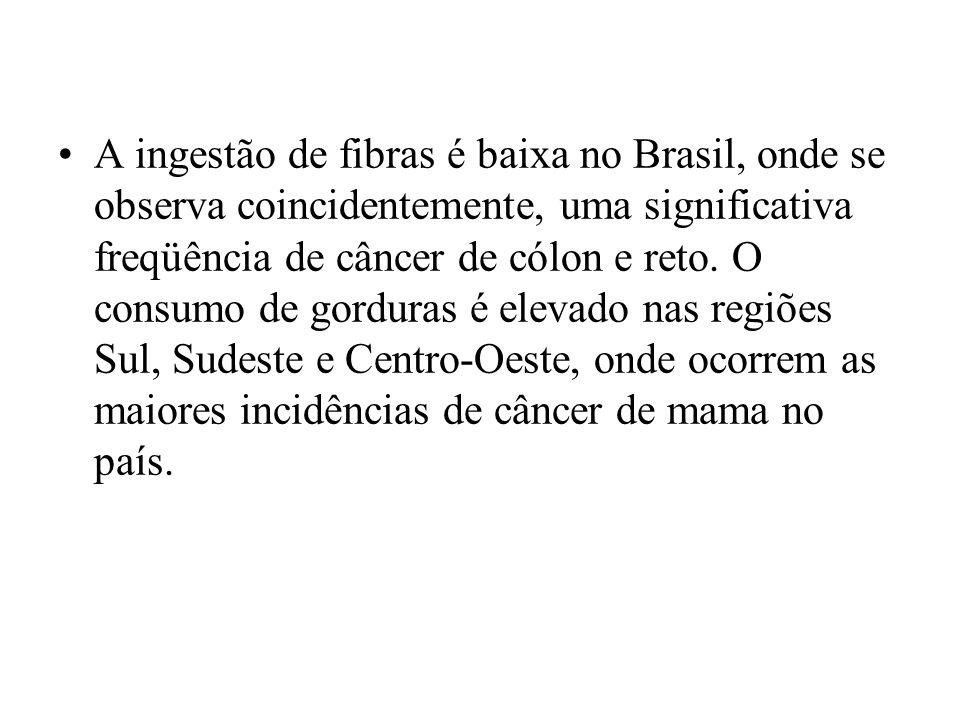 A ingestão de fibras é baixa no Brasil, onde se observa coincidentemente, uma significativa freqüência de câncer de cólon e reto. O consumo de gordura
