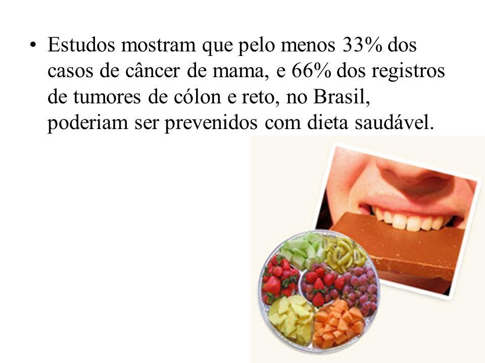 Estudos mostram que pelo menos 33% dos casos de câncer de mama, e 66% dos registros de tumores de cólon e reto, no Brasil, poderiam ser prevenidos com