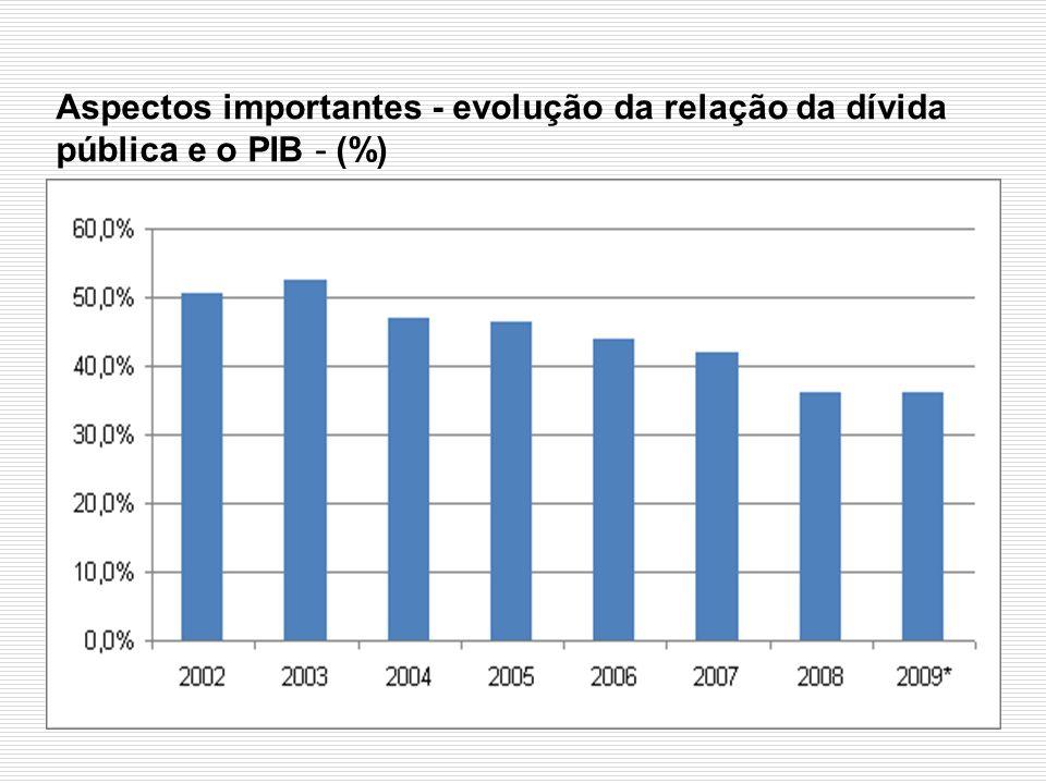 Aspectos importantes - evolução da relação da dívida pública e o PIB - (%)