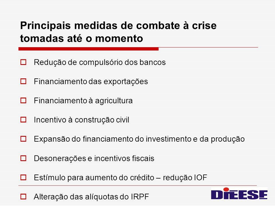 Principais medidas de combate à crise tomadas até o momento Redução de compulsório dos bancos Financiamento das exportações Financiamento à agricultur