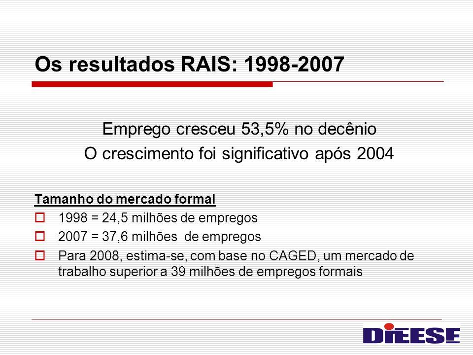 Os resultados RAIS: 1998-2007 Emprego cresceu 53,5% no decênio O crescimento foi significativo após 2004 Tamanho do mercado formal 1998 = 24,5 milhões