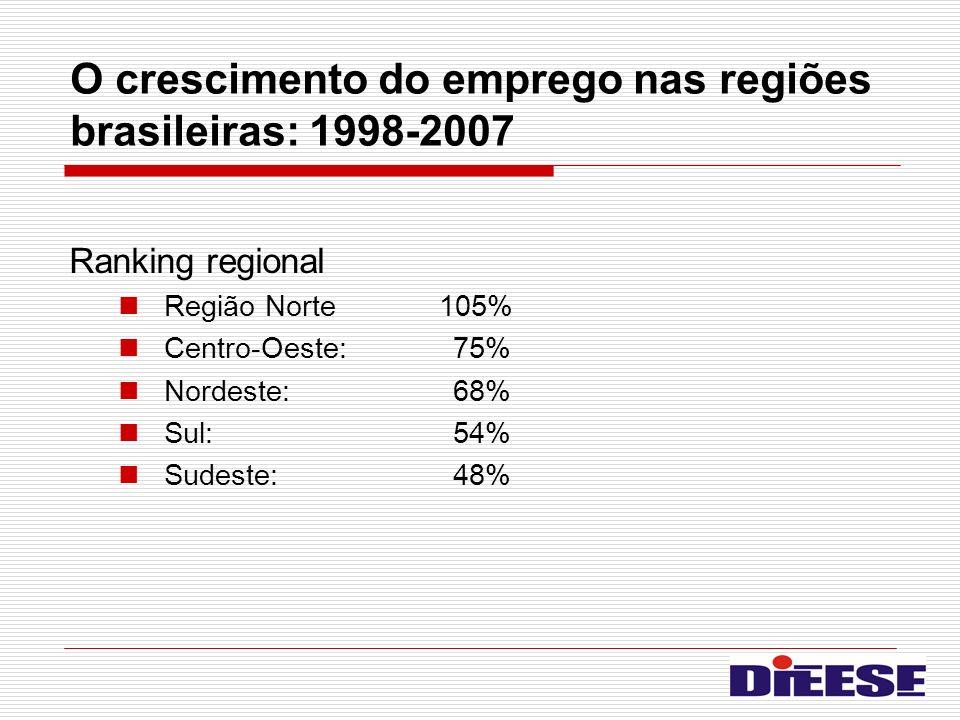 O crescimento do emprego nas regiões brasileiras: 1998-2007 Ranking regional Região Norte 105% Centro-Oeste: 75% Nordeste:68% Sul:54% Sudeste: 48%