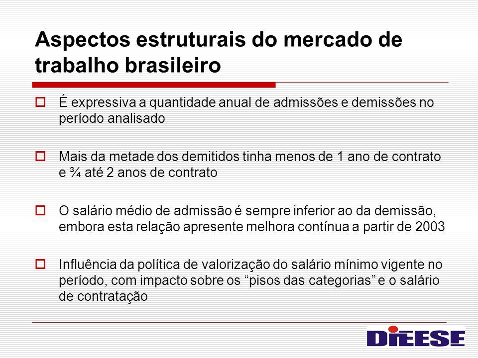 Aspectos estruturais do mercado de trabalho brasileiro É expressiva a quantidade anual de admissões e demissões no período analisado Mais da metade do