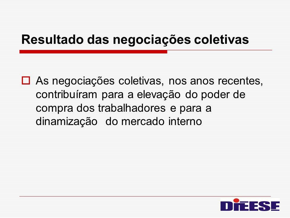 Resultado das negociações coletivas As negociações coletivas, nos anos recentes, contribuíram para a elevação do poder de compra dos trabalhadores e p