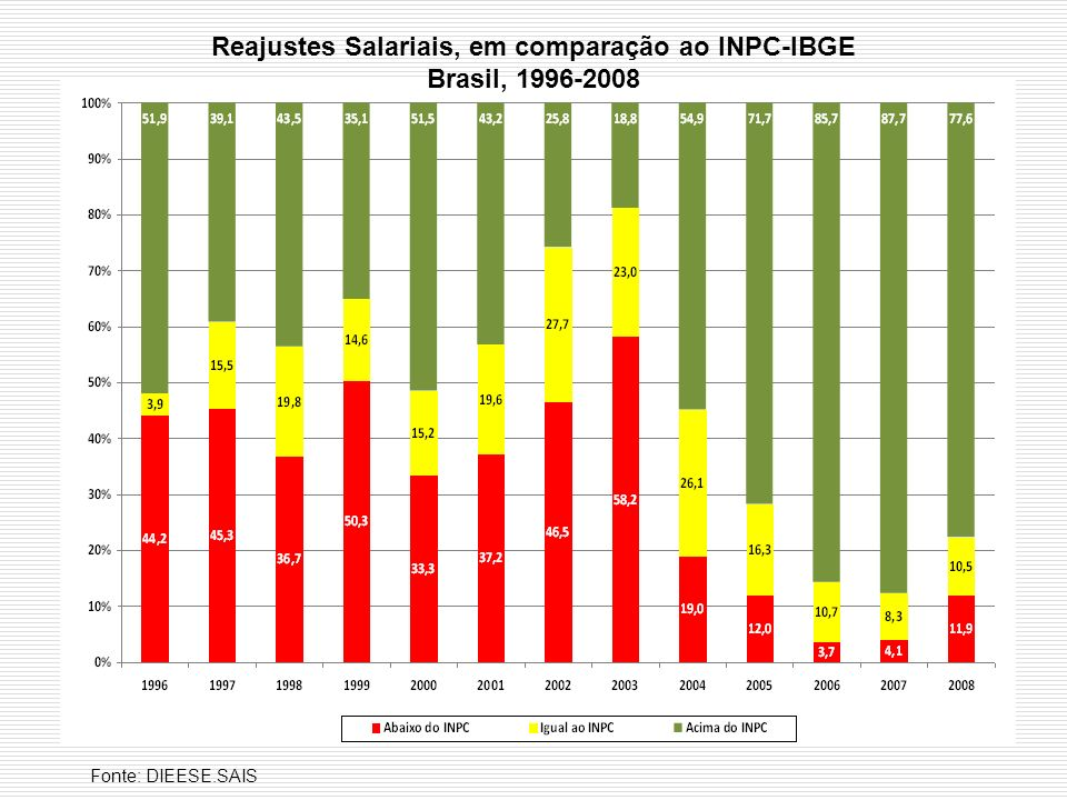 Reajustes Salariais, em comparação ao INPC-IBGE Brasil, 1996-2008 Fonte: DIEESE.SAIS