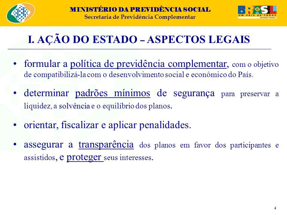 MINISTÉRIO DA PREVIDÊNCIA SOCIAL Secretaria de Previdência Complementar MODERNIZAÇÃO E REGULAMENTAÇÃO DA LEGISLAÇÃO (LC 108 e 109/2001) FISCALIZAÇÃO DIRETA E INDIRETA (SBR) NOVO TRATAMENTO TRIBUTÁRIO (leis 11.053/04 e 11.196/05) MAIOR CELERIDADE NA ANÁLISE DE PROCESSOS (Estoque de 3.000 processos; Fluxo – hoje: 35 DU) FOMENTO DA PREVIDÊNCIA ASSOCIATIVA EDUCAÇÃO PREVIDENCIÁRIA ESTRUTURAÇÃO DA PREVIC (PL 3.962/2008) I.