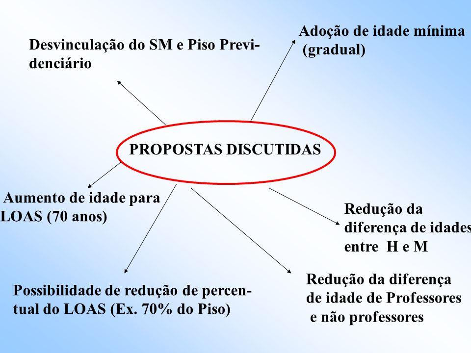 -Desconstitucionalização(descontrução) das regras da Seguridade Social, principalmente das vinculações orçamentárias (Cofins, Cpmf(extinta), CSLL etc)