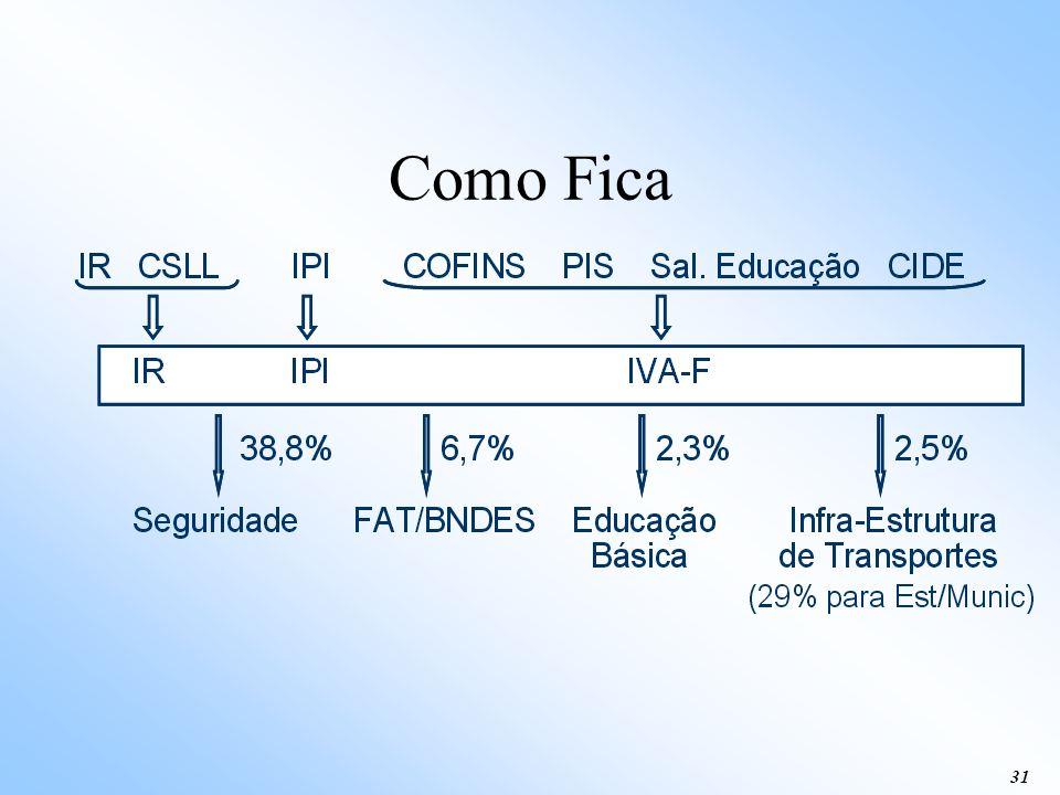 30 Como é Hoje? IR IPI 10% FPEX 21,5% FPE 23,5% FPM 3% Fundos Constitucionais COFINS CSLL PIS FAT/BNDES Salário Educação Educação Básica CIDE-Combustí