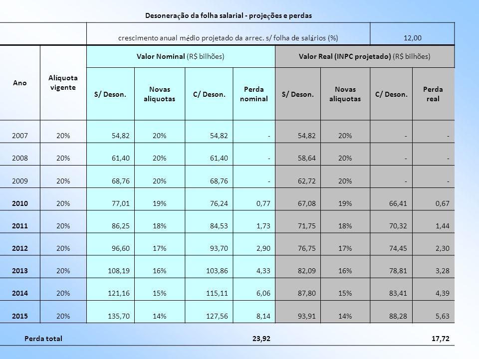 35 Desoneração Desoneração da folha salarial –Redução da contribuição patronal sobre folha ao ritmo de 1 p.p. ao ano de 2010 a 2015, passando de 20% p