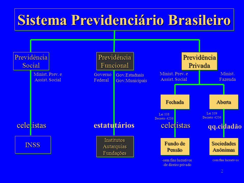 2 Sistema Previdenciário Brasileiro PrevidênciaSocialPrevidênciaSocial INSSINSSInstitutosAutarquiasFundaçõesInstitutosAutarquiasFundações PrevidênciaFuncionalPrevidênciaFuncional PrevidênciaPrivadaPrevidênciaPrivada FechadaFechadaAbertaAberta Fundo de Pensão PensãoSociedadesAnônimasSociedadesAnônimas Minist.