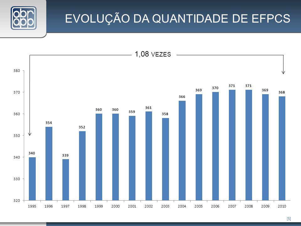 [5] 1,08 VEZES EVOLUÇÃO DA QUANTIDADE DE EFPCS