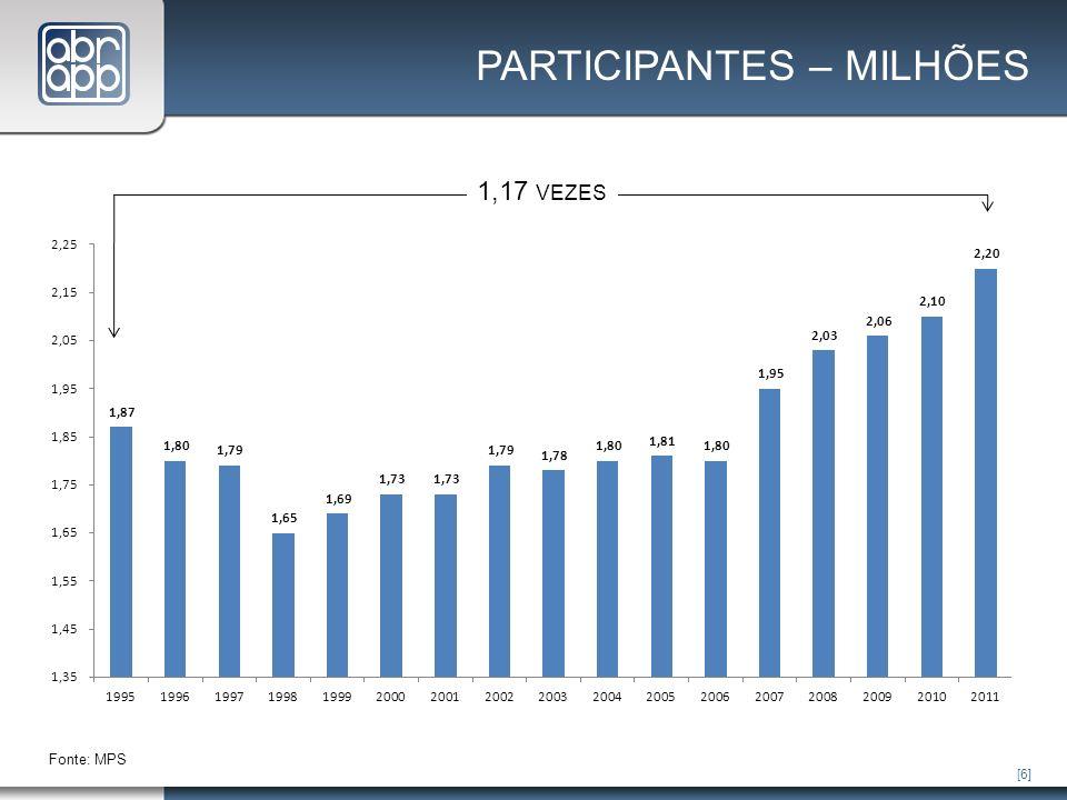 [6] Fonte: MPS 1,17 VEZES PARTICIPANTES – MILHÕES
