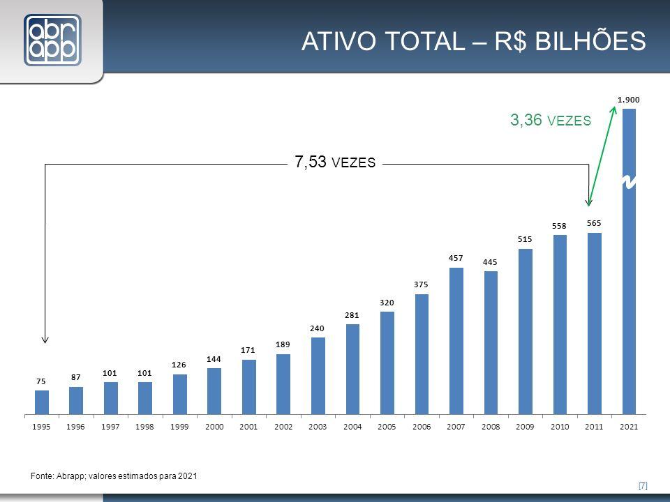 [7] Fonte: Abrapp; valores estimados para 2021 7,53 VEZES 3,36 VEZES ATIVO TOTAL – R$ BILHÕES