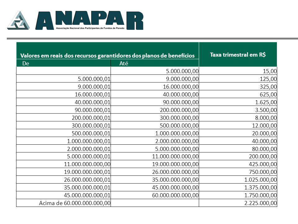 Valores em reais dos recursos garantidores dos planos de benefícios Taxa trimestral em R$ De Até 5.000.000,0015,00 5.000.000,019.000.000,00125,00 9.000.000,0116.000.000,00325,00 16.000.000,0140.000.000,00625,00 40.000.000,0190.000.000,001.625,00 90.000.000,01200.000.000,003.500,00 200.000.000,01300.000.000,008.000,00 300.000.000,01500.000.000,0012.000,00 500.000.000,011.000.000.000,0020.000,00 1.000.000.000,012.000.000.000,0040.000,00 2.000.000.000,015.000.000.000,0080.000,00 5.000.000.000,0111.000.000.000,00200.000,00 11.000.000.000,0019.000.000.000,00425.000,00 19.000.000.000,0126.000.000.000,00750.000,00 26.000.000.000,0135.000.000.000,001.025.000,00 35.000.000.000,0145.000.000.000,001.375.000,00 45.000.000.000,0160.000.000.000,001.750.000,00 Acima de 60.000.000.000,00 2.225.000,00