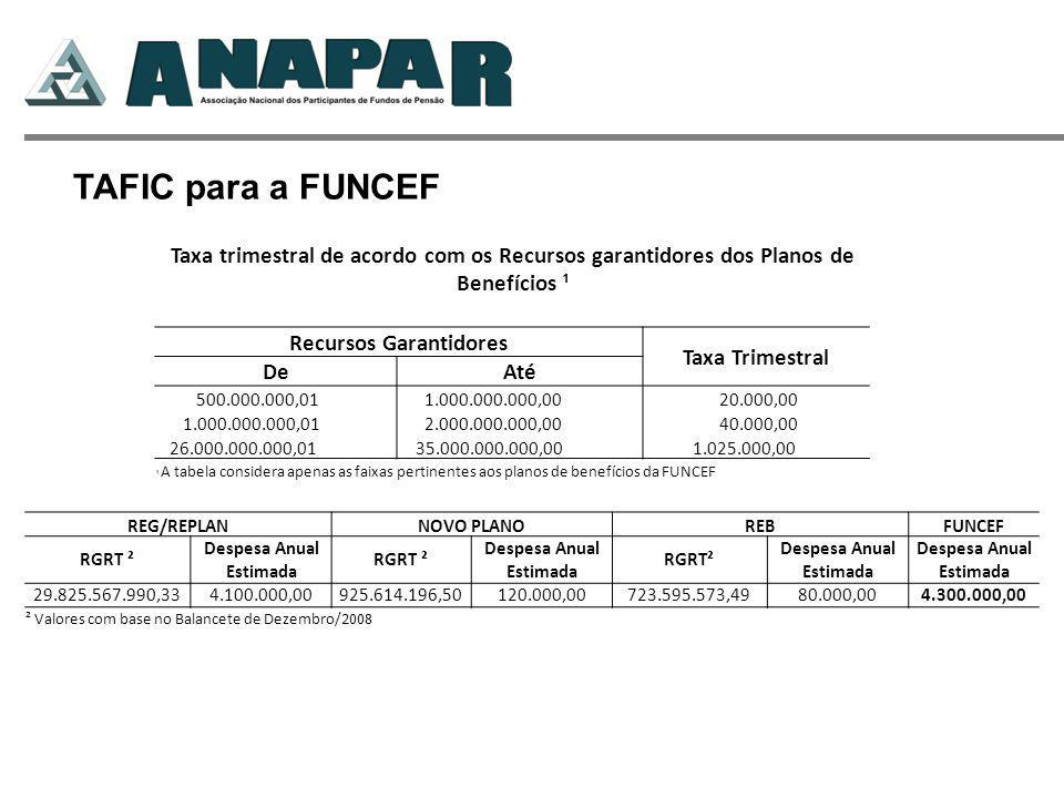 Taxa trimestral de acordo com os Recursos garantidores dos Planos de Benefícios ¹ Recursos Garantidores Taxa Trimestral DeAté 500.000.000,01 1.000.000