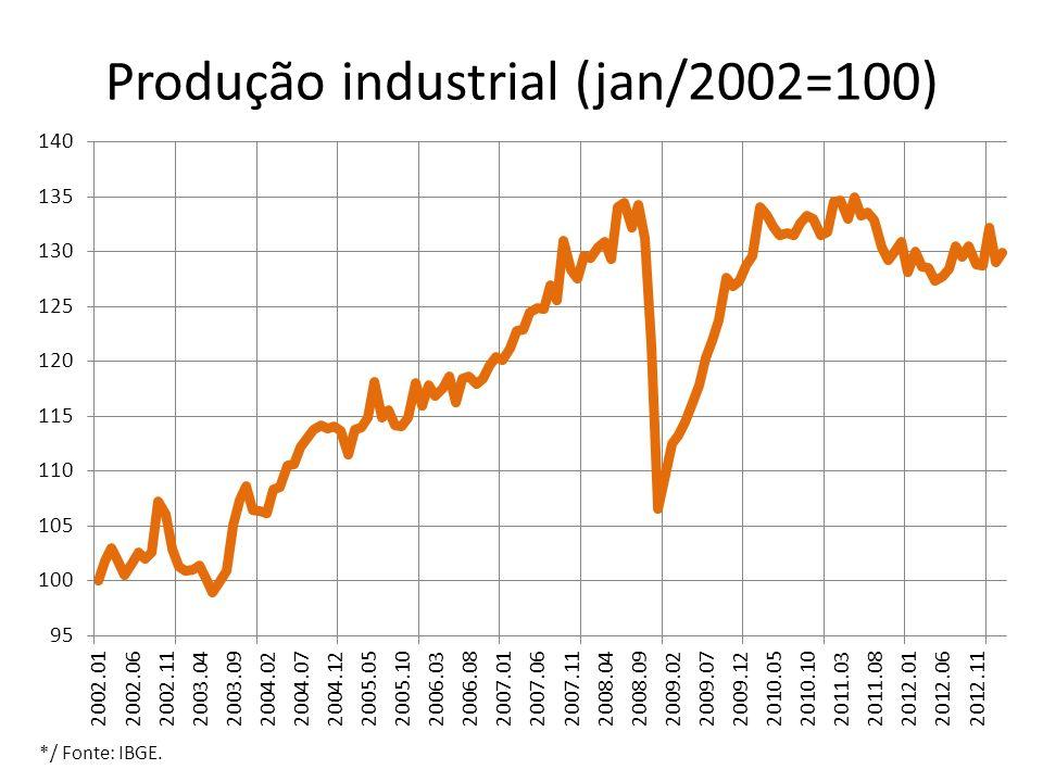 Produção industrial (jan/2002=100) */ Fonte: IBGE.