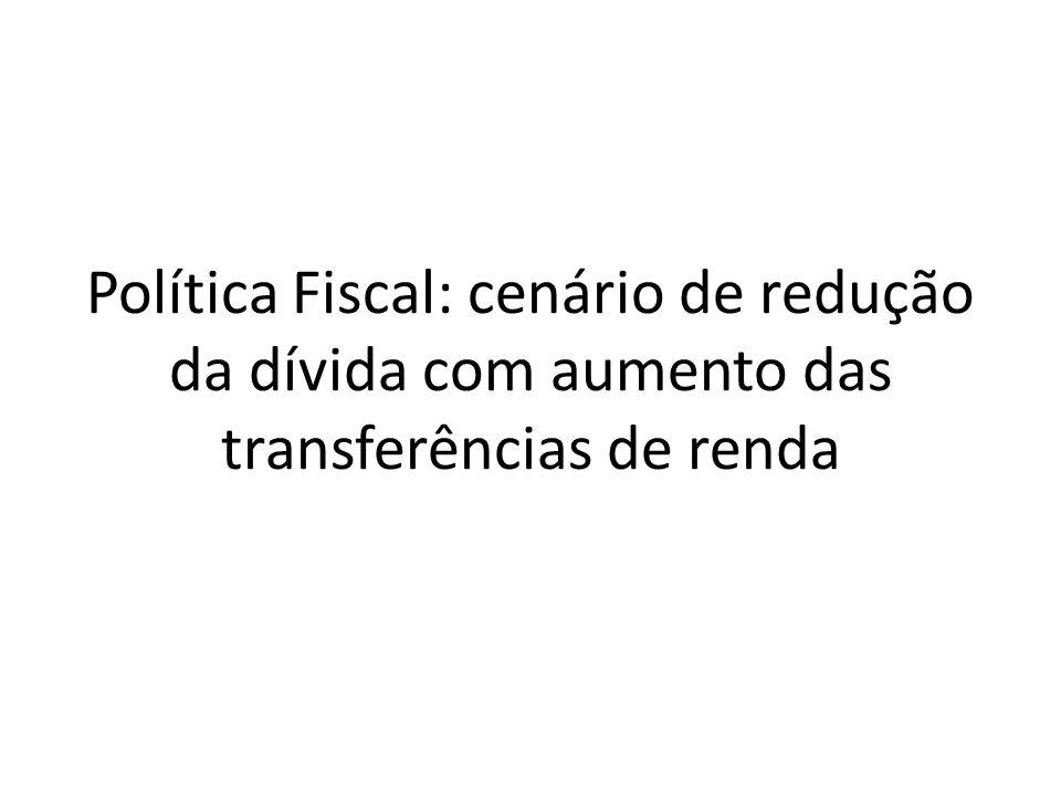Política Fiscal: cenário de redução da dívida com aumento das transferências de renda