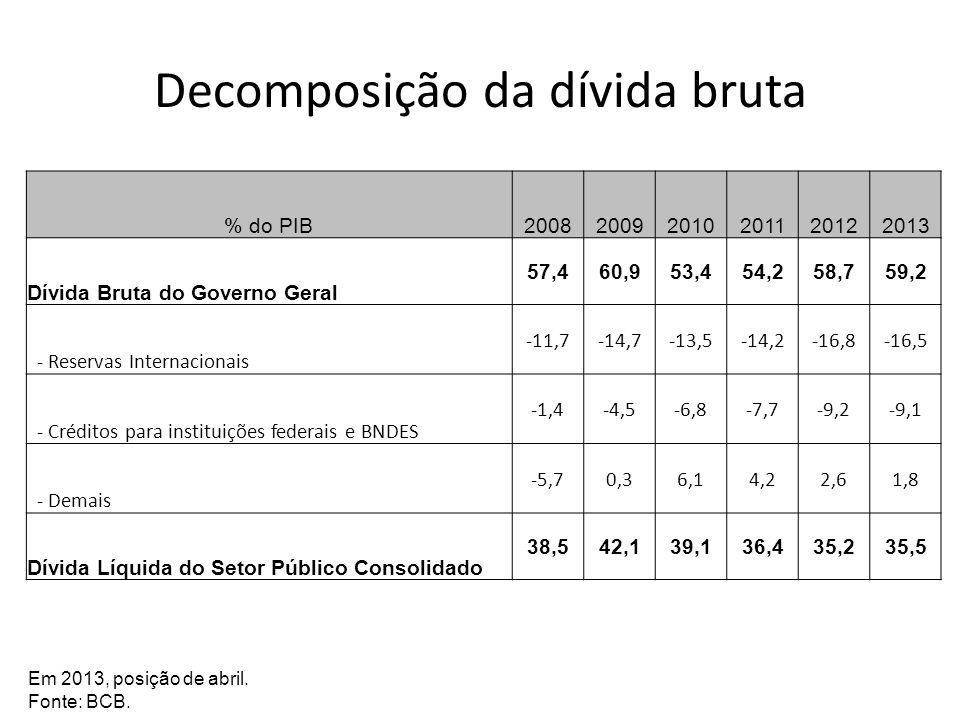 Decomposição da dívida bruta % do PIB200820092010201120122013 Dívida Bruta do Governo Geral 57,460,953,454,258,759,2 - Reservas Internacionais -11,7-1