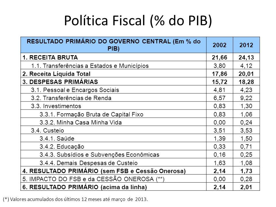 Política Fiscal (% do PIB) RESULTADO PRIMÁRIO DO GOVERNO CENTRAL (Em % do PIB) 20022012 1. RECEITA BRUTA21,6624,13 1.1. Transferências a Estados e Mun
