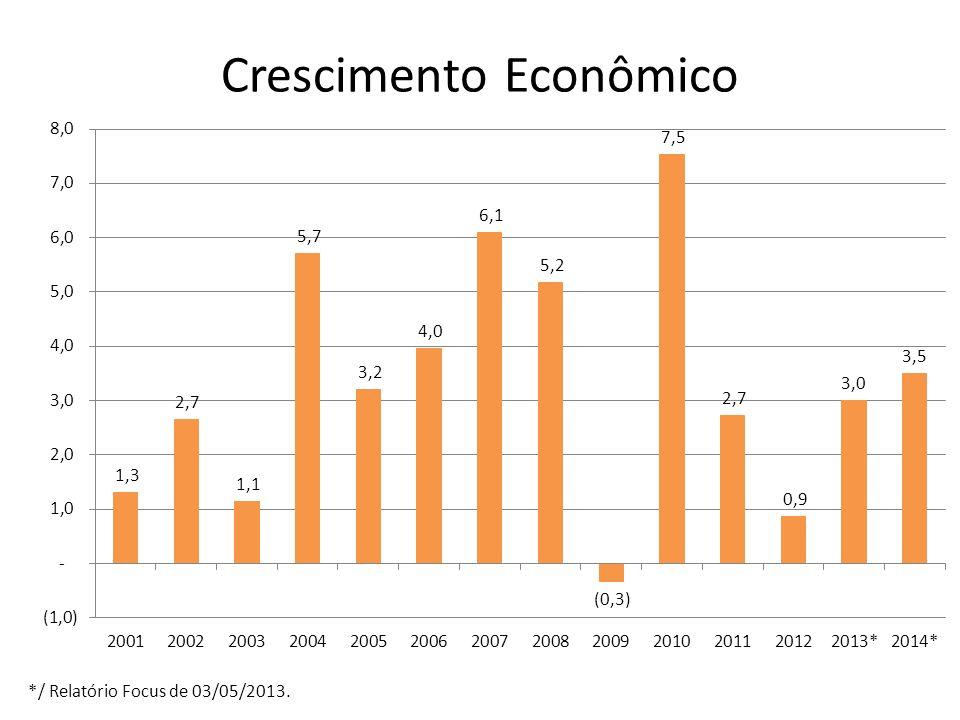 Crescimento Econômico */ Relatório Focus de 03/05/2013.
