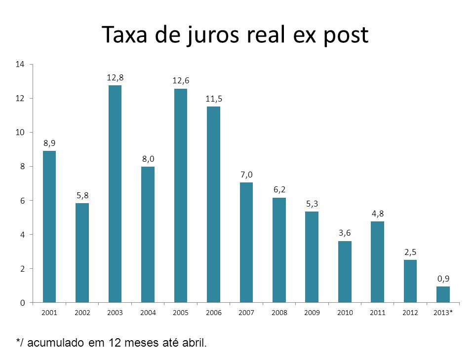 Taxa de juros real ex post */ acumulado em 12 meses até abril.